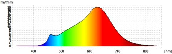 MeLiTec-E27-11W-L104-Spektrum
