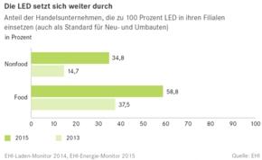 EHI-LED-Energie-Monitor-klein
