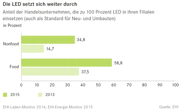 EHI-LED-Energie-Monitor