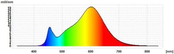 Philips-PL-C-8,5W-Spektrum