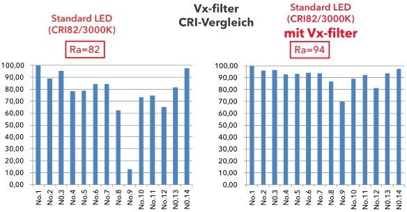 Verbatim-Vx-Filter-CRI