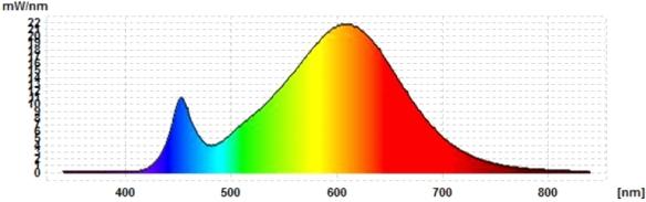 Osram-A75-ADV-Spektrum