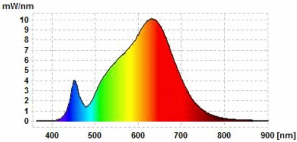 Green-Power-GU10-Spektrum